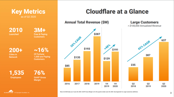 cloudflare-at-glance
