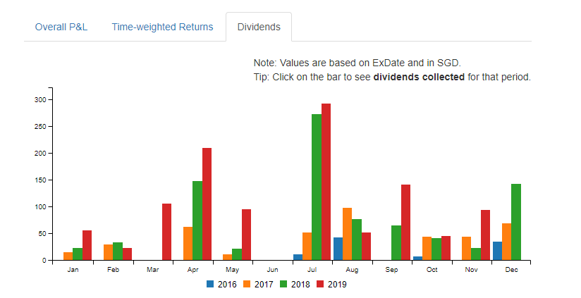 dividend chart from stocks cafe