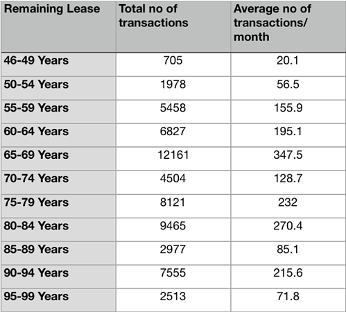 HDB lease table