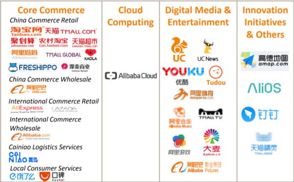 alibaba business segments