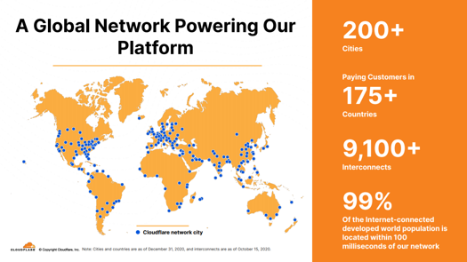 cloudflare network-png