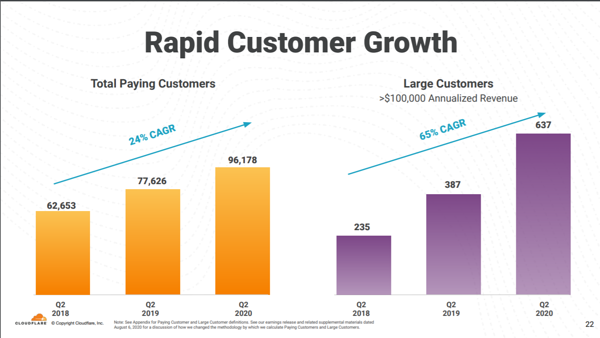 rapid-customer-growth